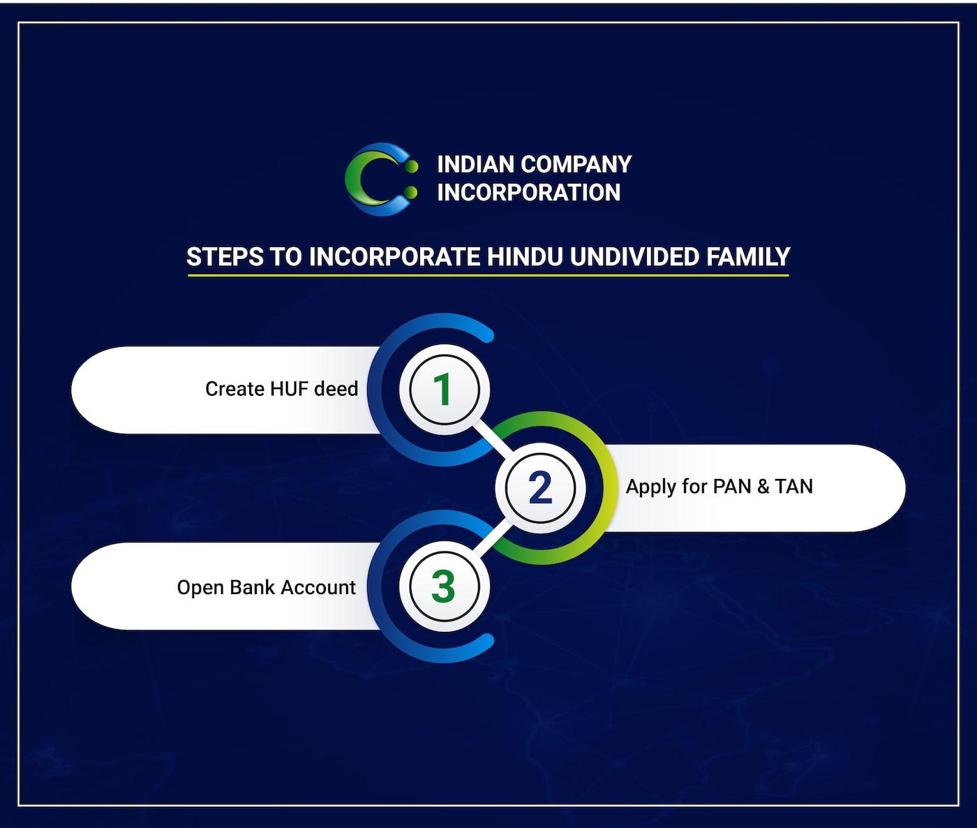 ICI Hindu Undivided Family