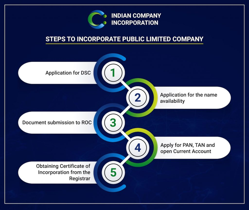 ICI Infographic Public Limited Company