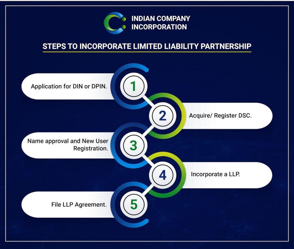 ICI Limited Liability Partnership