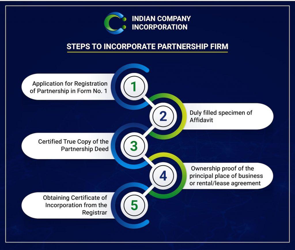 ICI Partnership Firm