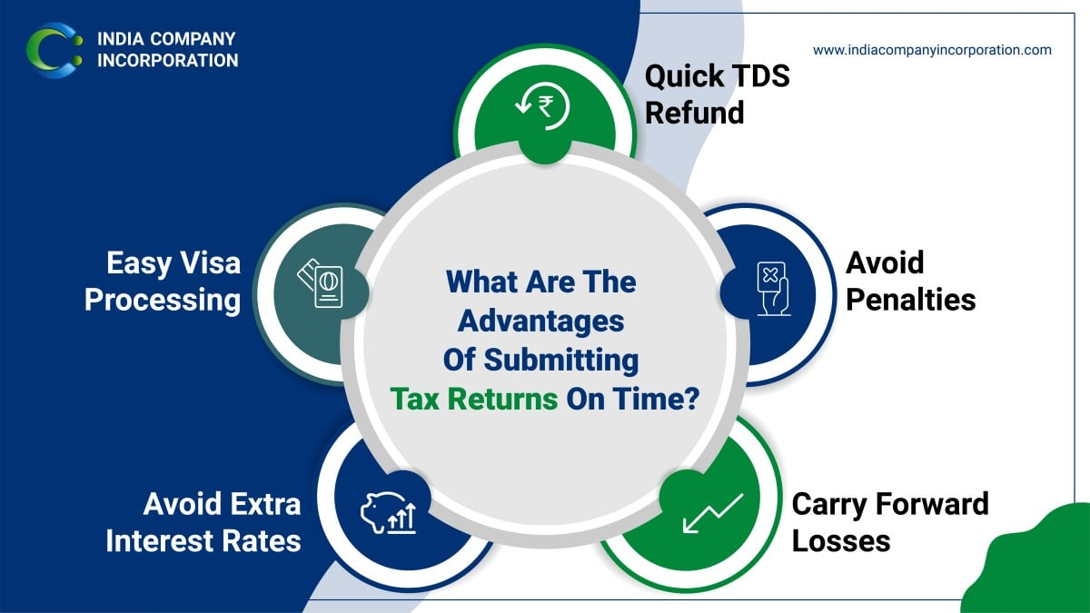 advantages of submitting tax returns on time