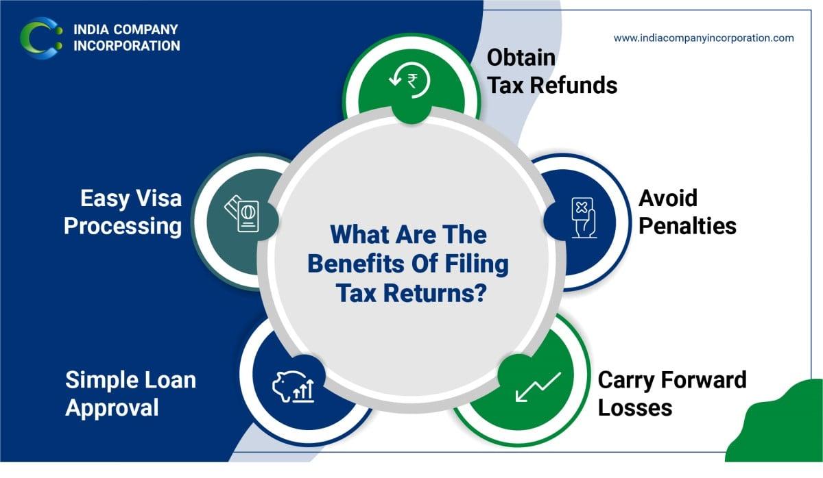 Benefits Of Filing Tax Returns